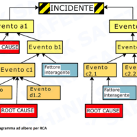 Root-Causes-Analysis-diagramma-ad-albero