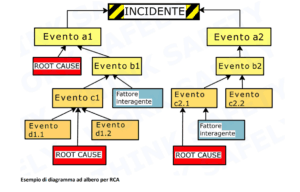 Root-Causes-Analysis-diagramma-ad-albero